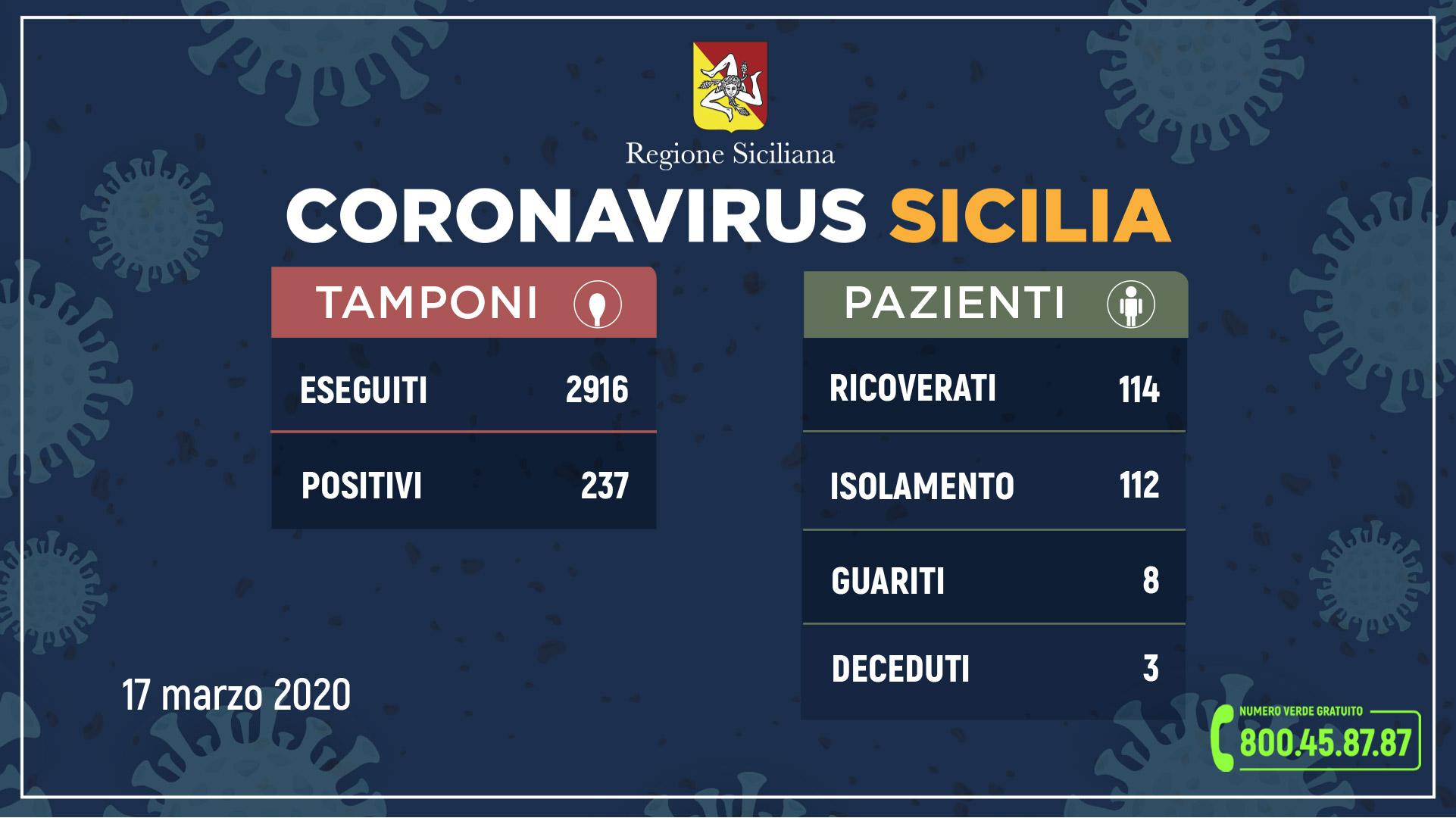 Coronavirus, ancora centinaia di incoscienti in fuga verso la Sicilia